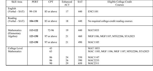 College+Placement+Exams College Placement Exams http ...